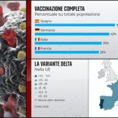 Preoccupa la variante Delta: il Governo starebbe pensando ad alcune misure per frenare i contagi